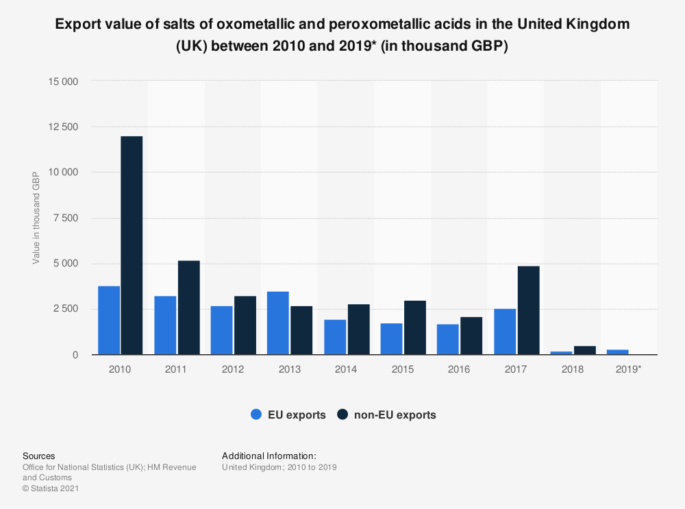 Statistic: Export value of salts of oxometallic and peroxometallic acids in the United Kingdom (UK) between 2010 and 2019* (in thousand GBP) | Statista