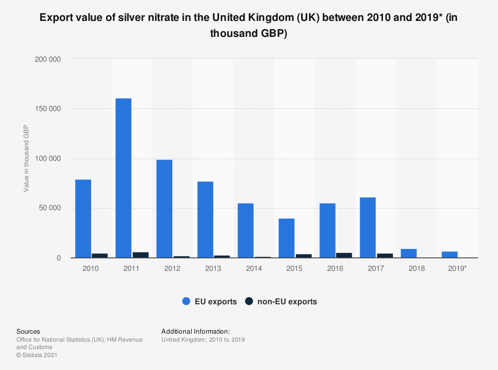 Statistic: Export value of silver nitrate in the United Kingdom (UK) between 2010 and 2019* (in thousand GBP) | Statista