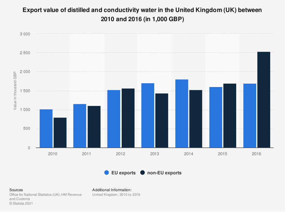 Statistic: Export value of distilled and conductivity water in the United Kingdom (UK) between 2010 and 2016 (in 1,000 GBP) | Statista