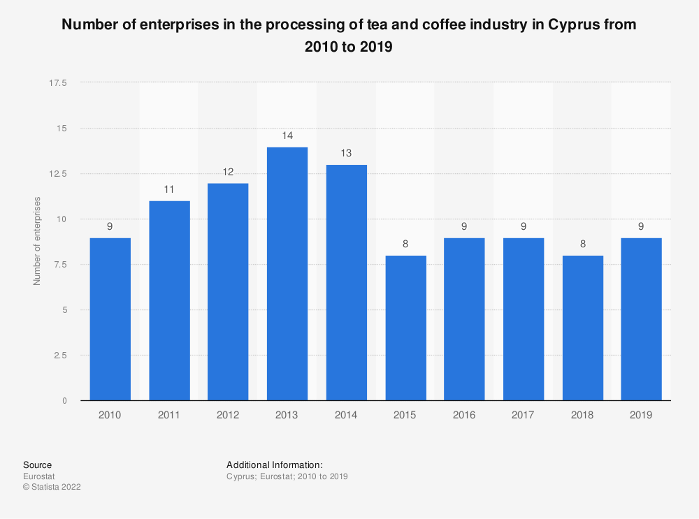 Statistic: Number of enterprises in the processing of tea and coffee industry in Cyprus from 2008 to 2017 | Statista