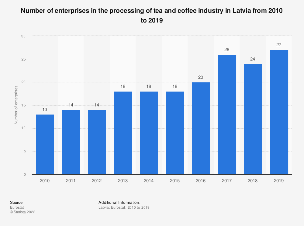 Statistic: Number of enterprises in the processing of tea and coffee industry in Latvia from 2008 to 2017 | Statista