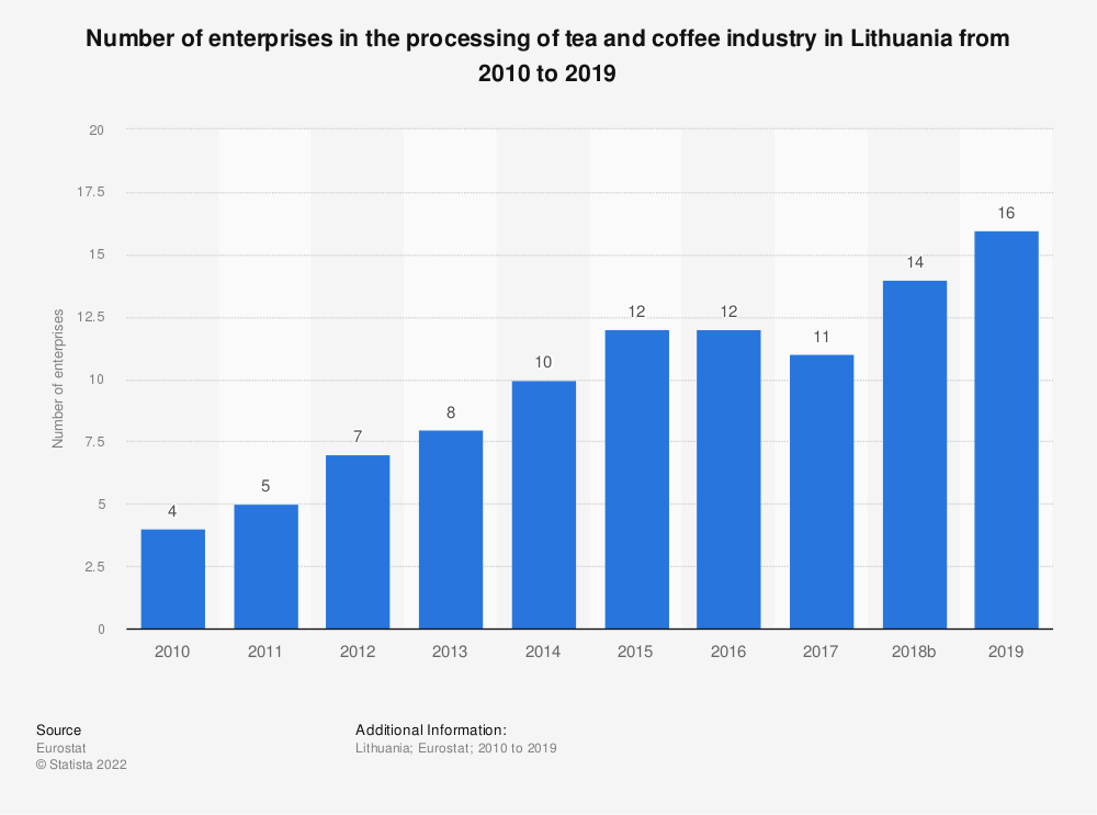 Statistic: Number of enterprises in the processing of tea and coffee industry in Lithuania from 2008 to 2016 | Statista