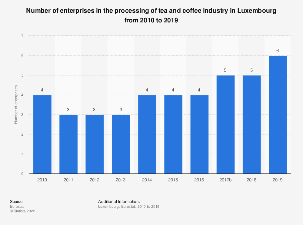 Statistic: Number of enterprises in the processing of tea and coffee industry in Luxembourg from 2008 to 2017 | Statista