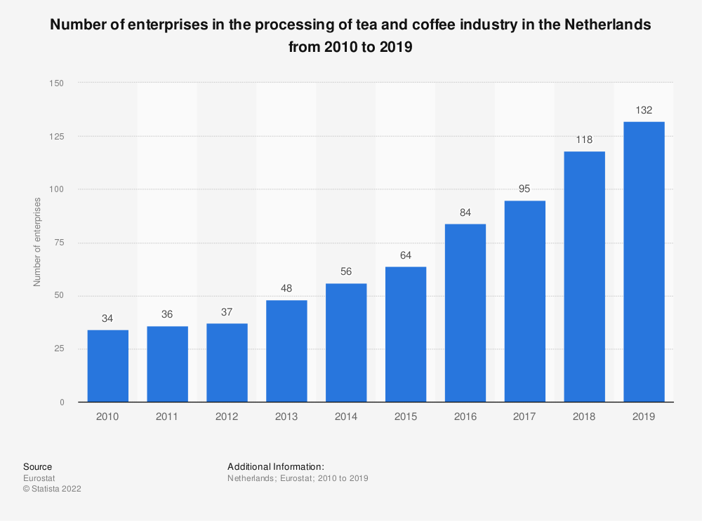 Statistic: Number of enterprises in the processing of tea and coffee industry in the Netherlands from 2008 to 2016 | Statista