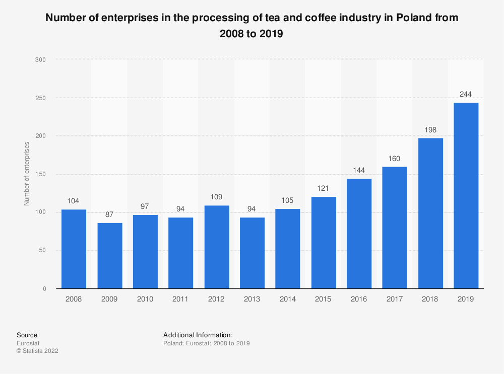 Statistic: Number of enterprises in the processing of tea and coffee industry in Poland from 2008 to 2016 | Statista