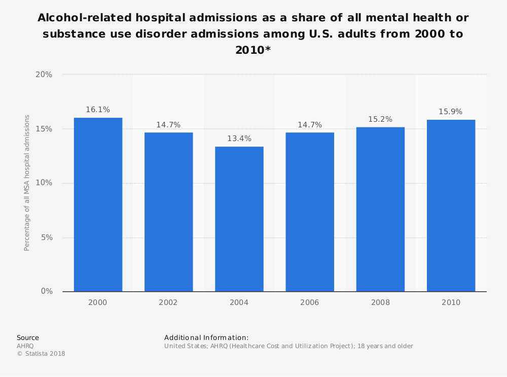Statistic: Alcohol-related hospital admissions as a share of all mental health or substance use disorder admissions among U.S. adults from 2000 to 2010* | Statista