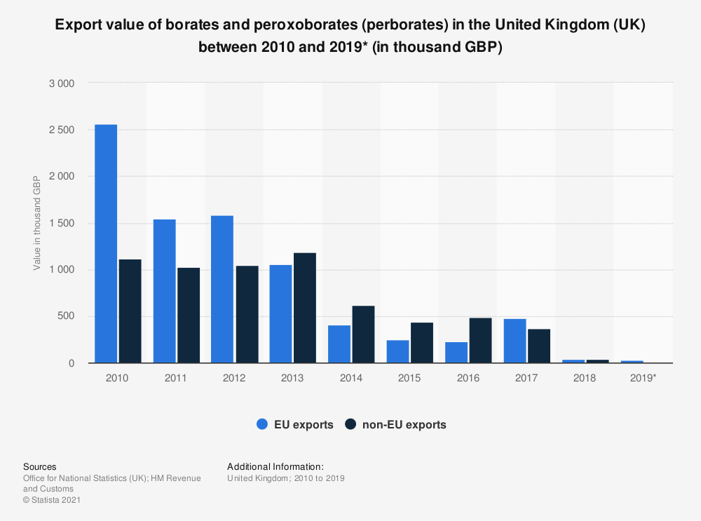 Statistic: Export value of borates and peroxoborates (perborates) in the United Kingdom (UK) between 2010 and 2019* (in thousand GBP) | Statista