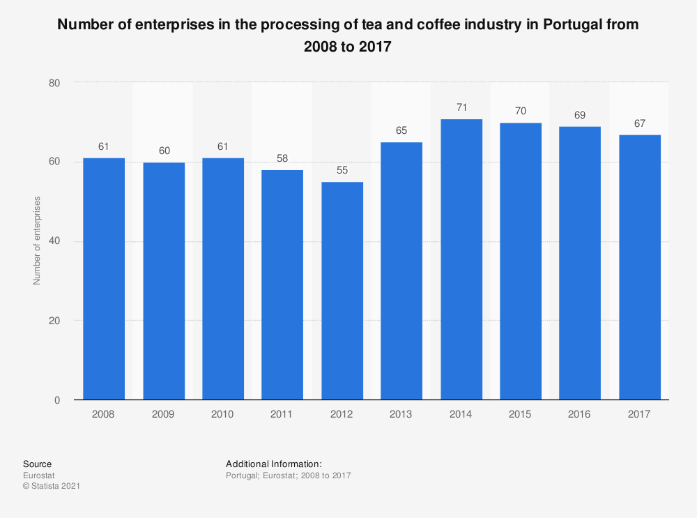 Statistic: Number of enterprises in the processing of tea and coffee industry in Portugal from 2008 to 2016 | Statista