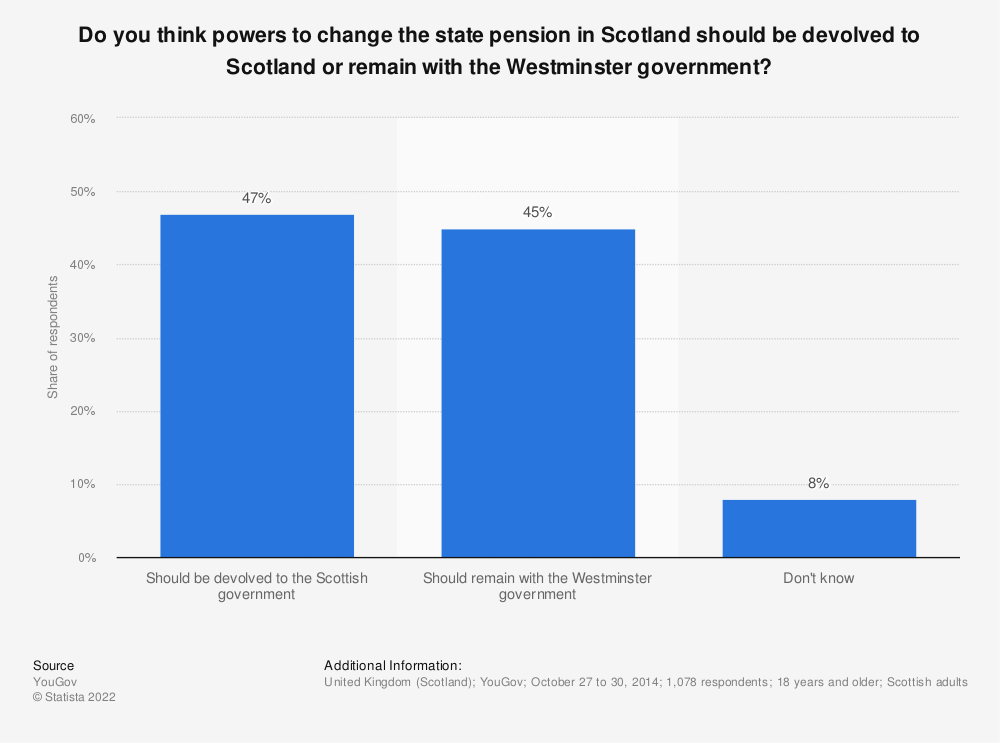Statistic: Do you think powers to change the state pension in Scotland should be devolved  to Scotland or remain with the Westminster government? | Statista