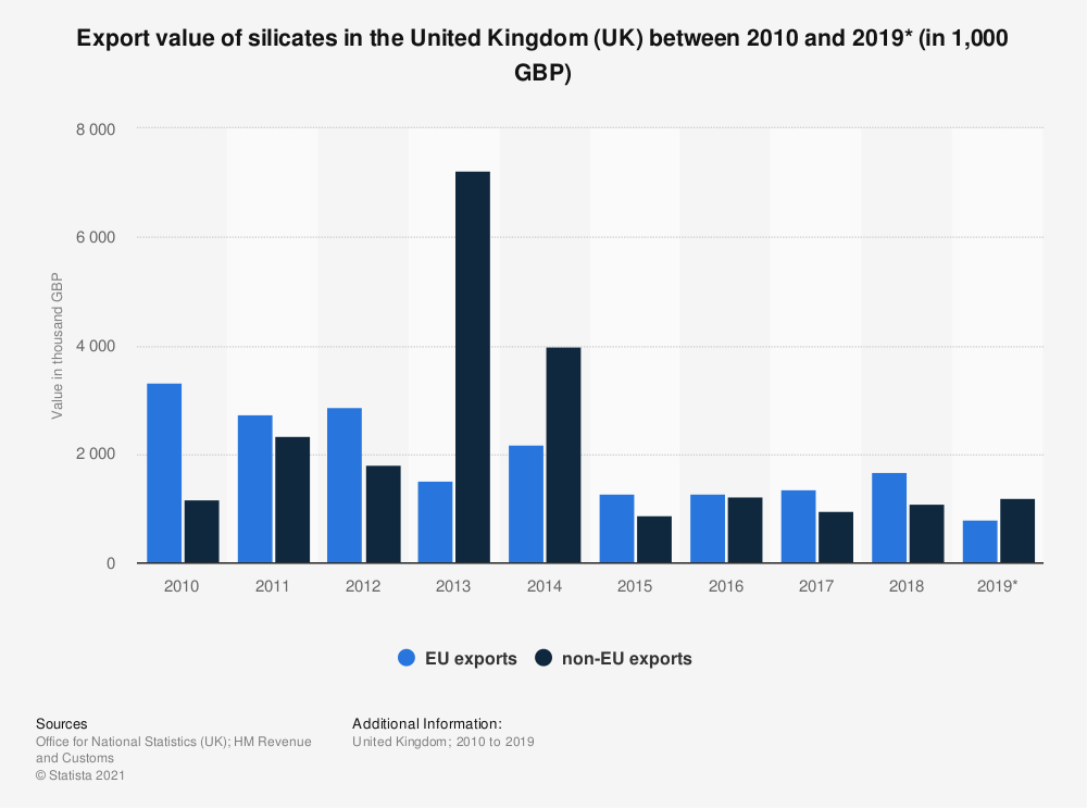 Statistic: Export value of silicates in the United Kingdom (UK) between 2010 and 2019* (in 1,000 GBP) | Statista