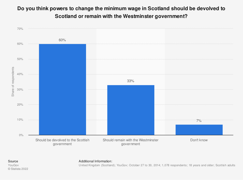 Statistic: Do you think powers to change the minimum wage in Scotland should be devolved  to Scotland or remain with the Westminster government? | Statista