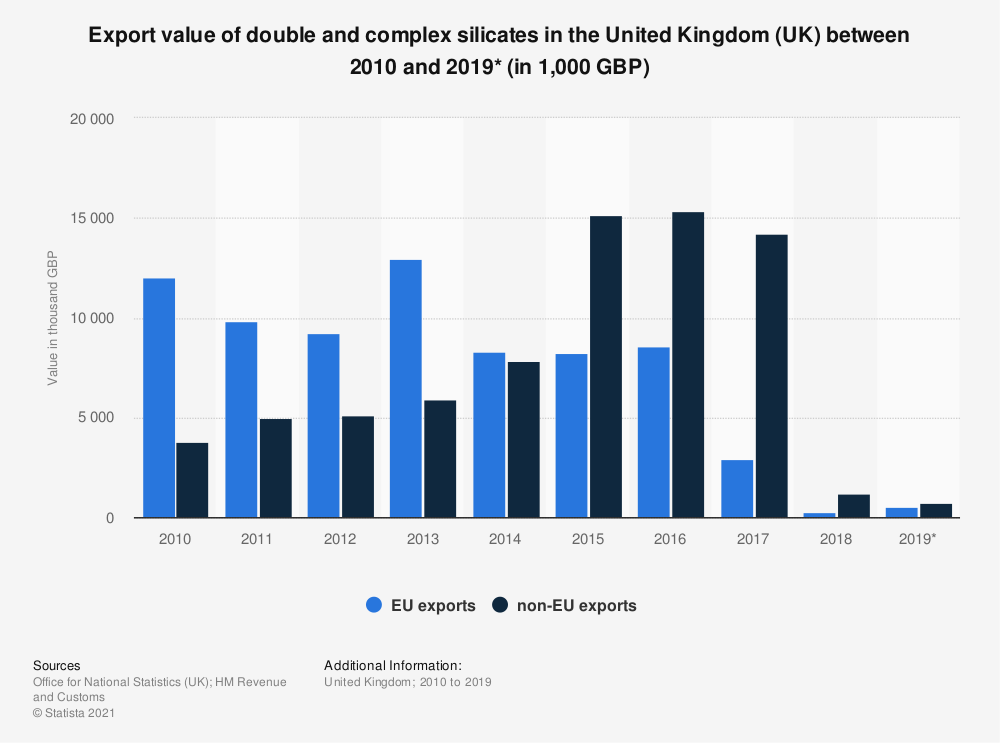 Statistic: Export value of double and complex silicates in the United Kingdom (UK) between 2010 and 2019* (in 1,000 GBP) | Statista
