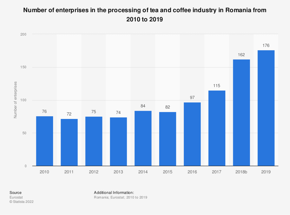 Statistic: Number of enterprises in the processing of tea and coffee industry in Romania from 2008 to 2017 | Statista
