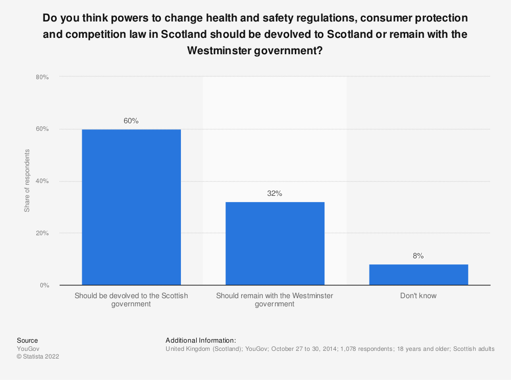 Statistic: Do you think powers to change health and safety regulations, consumer protection and competition law in Scotland should be devolved to Scotland or remain with the Westminster government?  | Statista