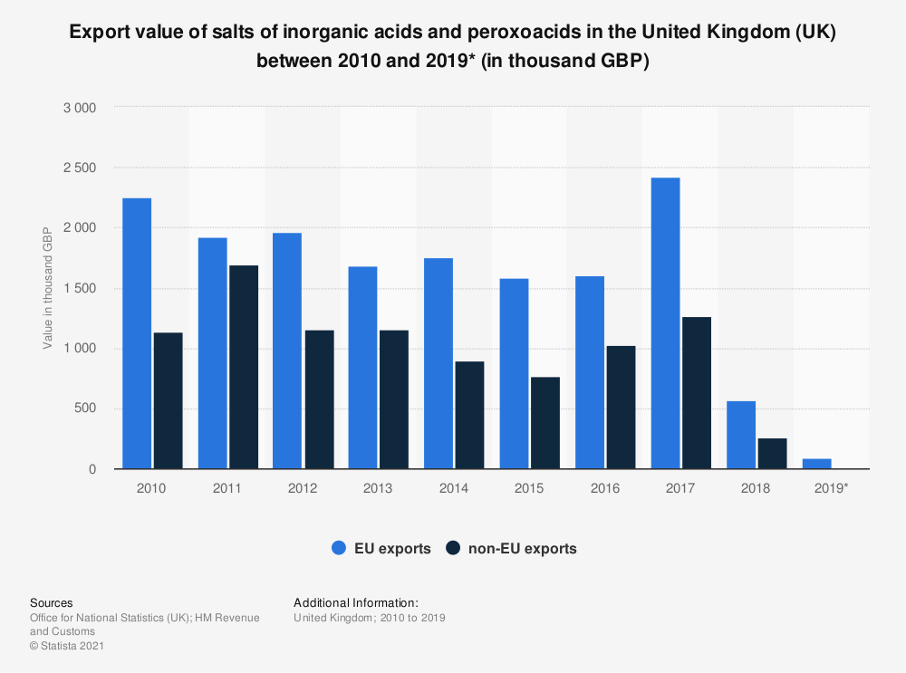 Statistic: Export value of salts of inorganic acids and peroxoacids in the United Kingdom (UK) between 2010 and 2019* (in thousand GBP) | Statista