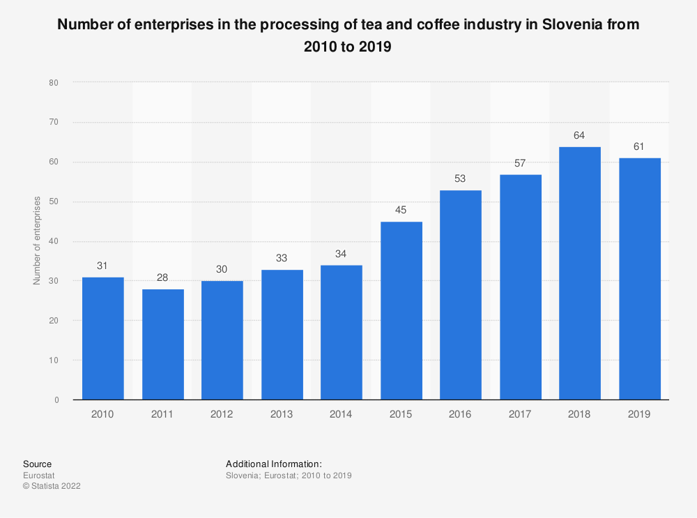 Statistic: Number of enterprises in the processing of tea and coffee industry in Slovenia from 2008 to 2017   Statista