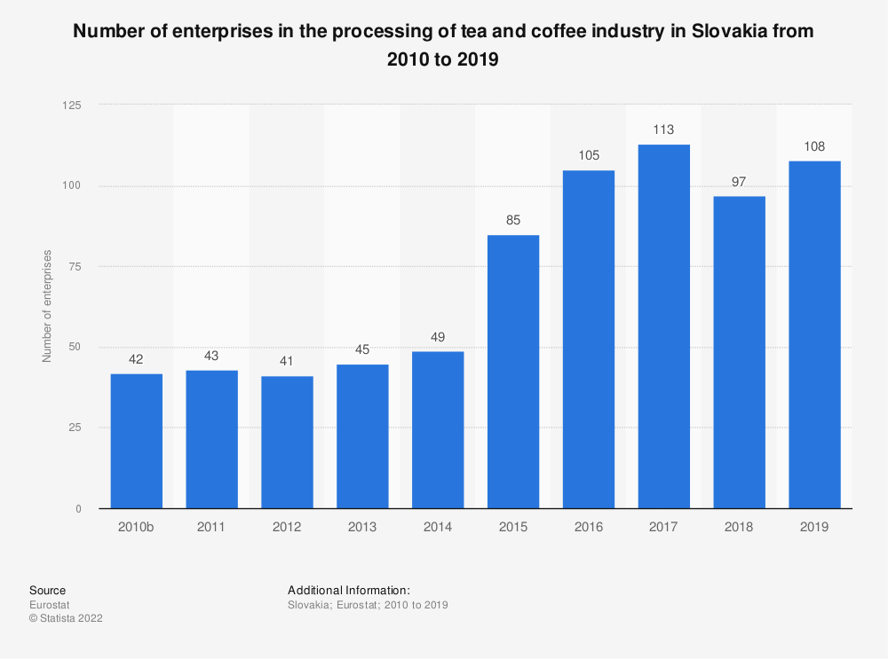 Statistic: Number of enterprises in the processing of tea and coffee industry in Slovakia from 2008 to 2017 | Statista