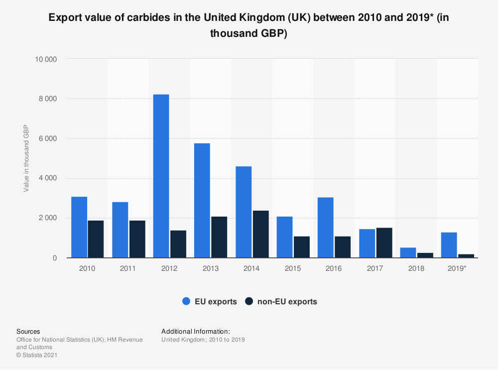 Statistic: Export value of carbides in the United Kingdom (UK) between 2010 and 2019* (in thousand GBP) | Statista