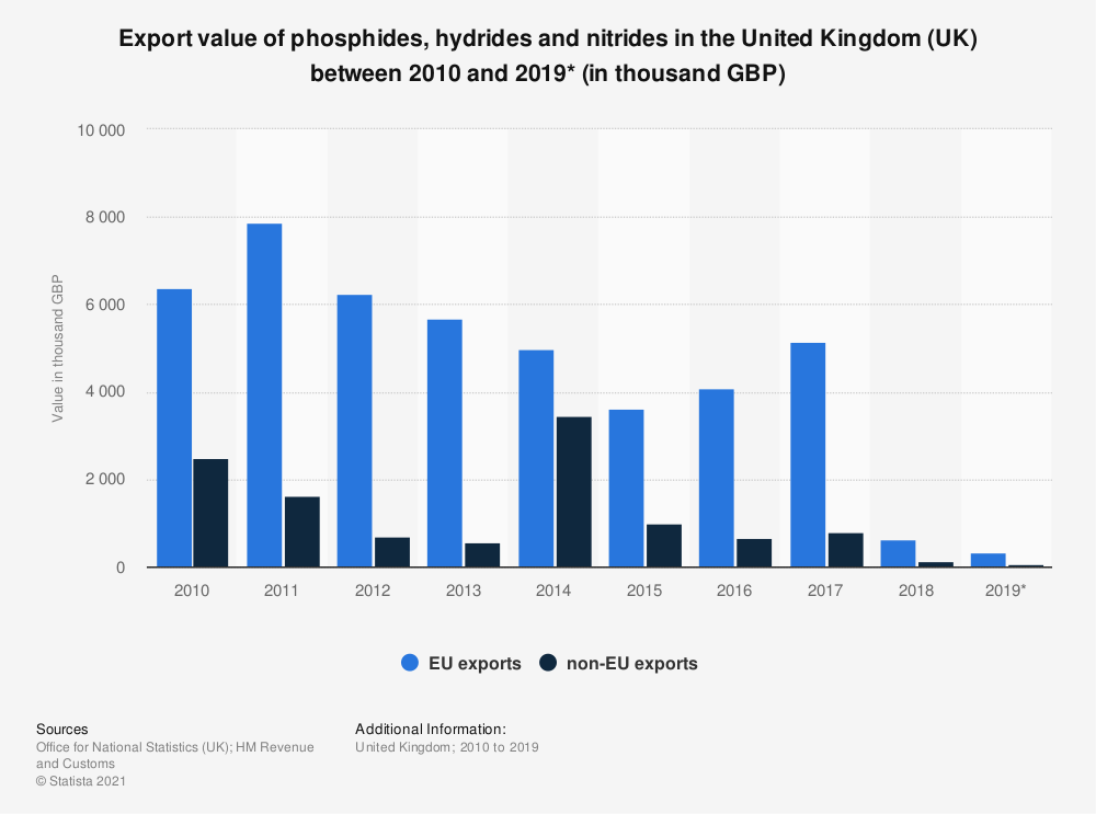 Statistic: Export value of phosphides, hydrides and nitrides in the United Kingdom (UK) between 2010 and 2019* (in thousand GBP) | Statista