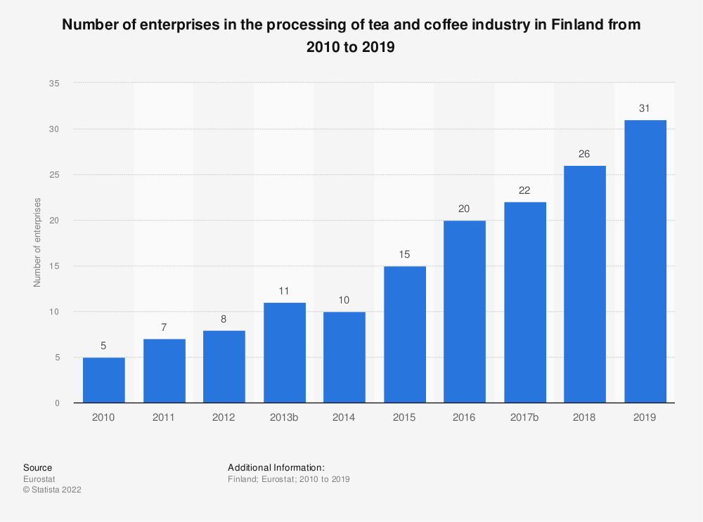 Statistic: Number of enterprises in the processing of tea and coffee industry in Finland from 2008 to 2016 | Statista