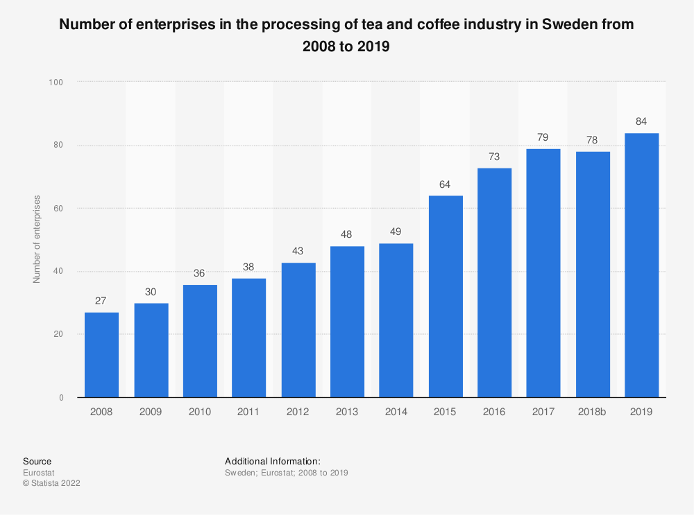 Statistic: Number of enterprises in the processing of tea and coffee industry in Sweden from 2008 to 2014 | Statista
