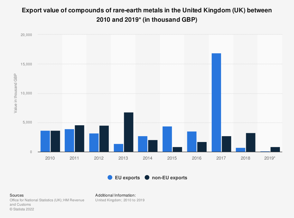 Statistic: Export value of compounds of rare-earth metals in the United Kingdom (UK) between 2010 and 2019* (in thousand GBP) | Statista