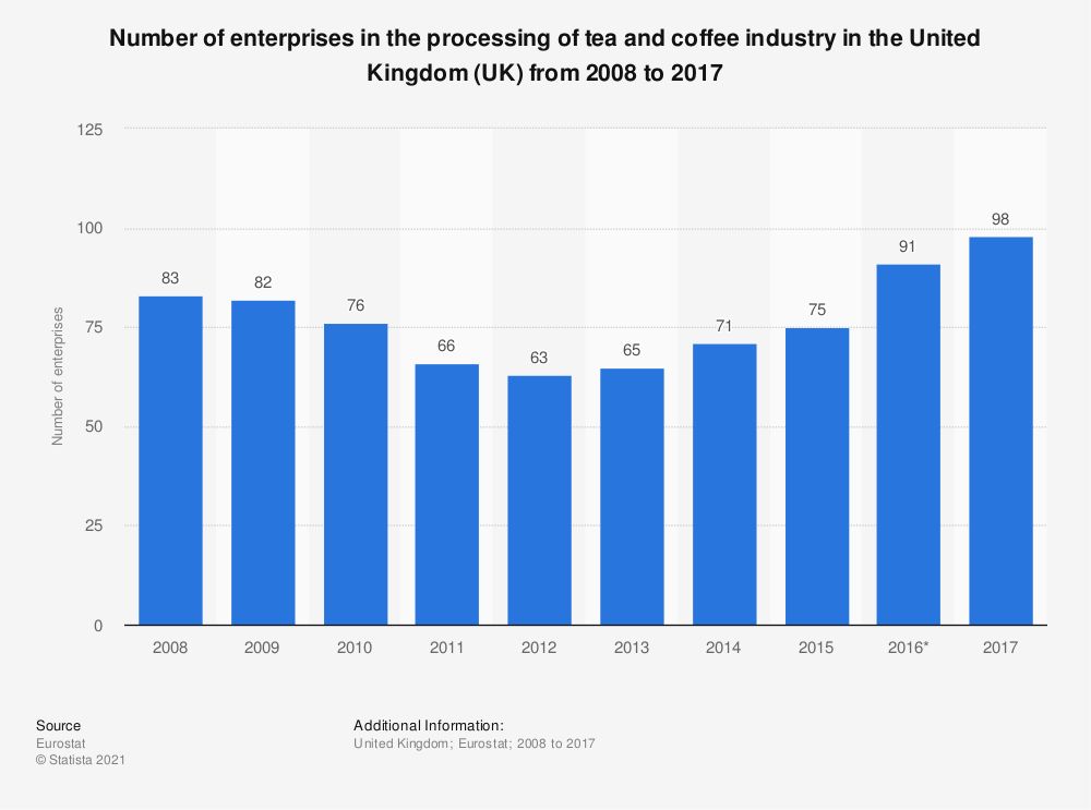 Statistic: Number of enterprises in the processing of tea and coffee industry in the United Kingdom (UK) from 2008 to 2016 | Statista