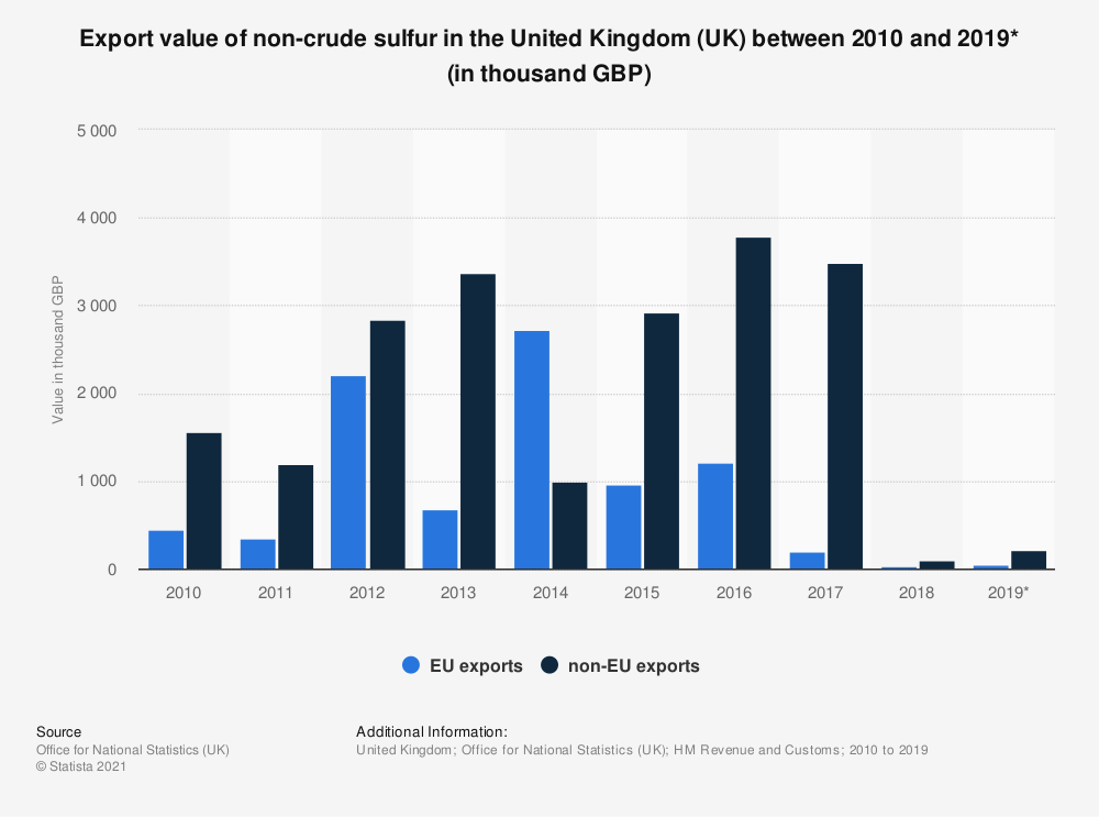 Statistic: Export value of non-crude sulfur in the United Kingdom (UK) between 2010 and 2019* (in thousand GBP) | Statista