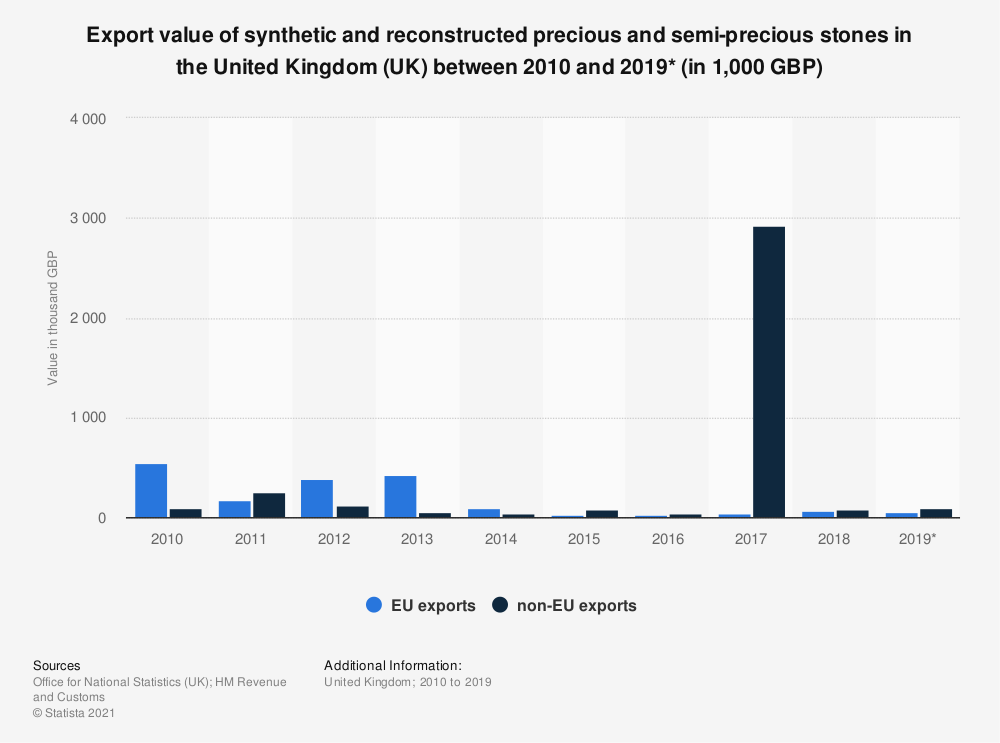 Statistic: Export value of synthetic and reconstructed precious and semi-precious stones in the United Kingdom (UK) between 2010 and 2019* (in 1,000 GBP) | Statista
