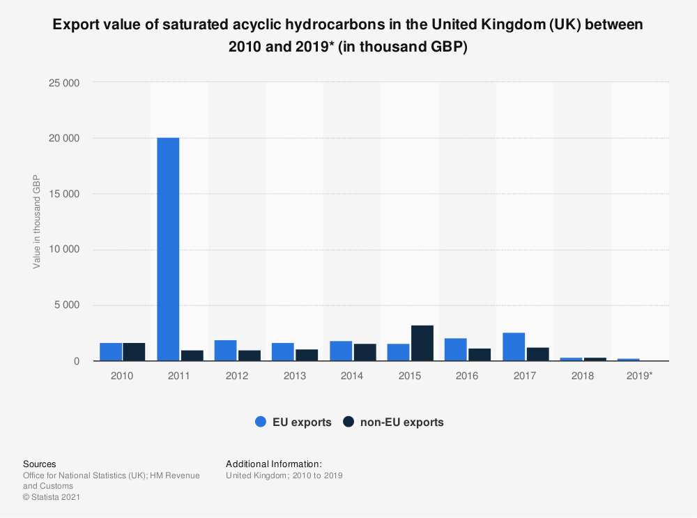 Statistic: Export value of saturated acyclic hydrocarbons in the United Kingdom (UK) between 2010 and 2019* (in thousand GBP) | Statista