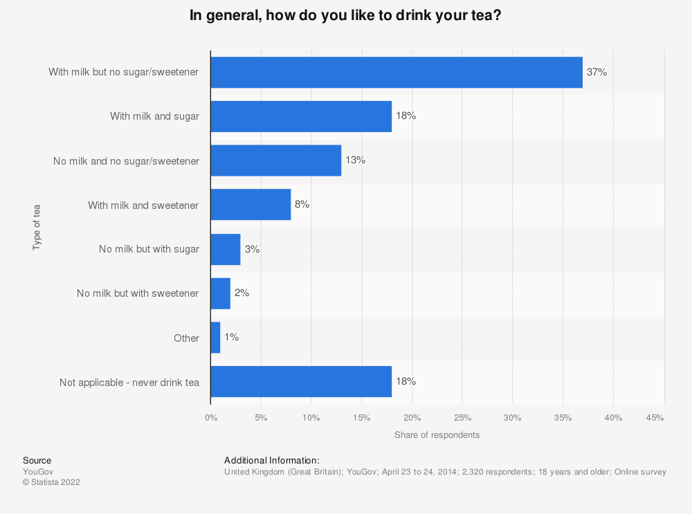 Statistic: In general, how do you like to drink your tea? | Statista