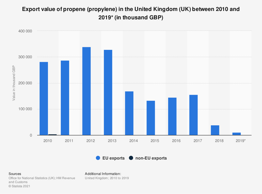 Statistic: Export value of propene (propylene) in the United Kingdom (UK) between 2010 and 2019* (in thousand GBP) | Statista