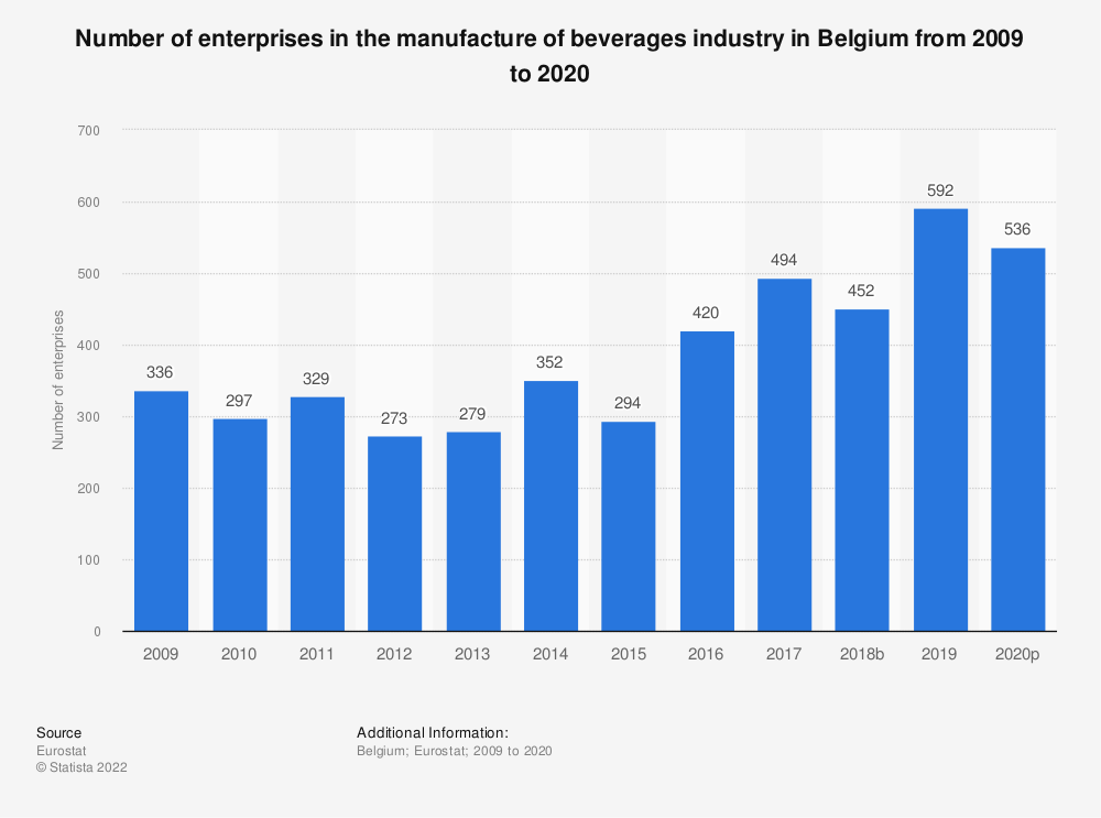 Statistic: Number of enterprises in the manufacture of beverages industry in Belgium from 2008 to 2017 | Statista