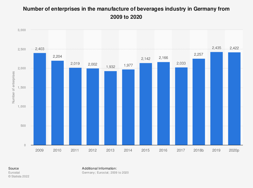 Statistic: Number of enterprises in the manufacture of beverages industry in Germany from 2008 to 2017 | Statista