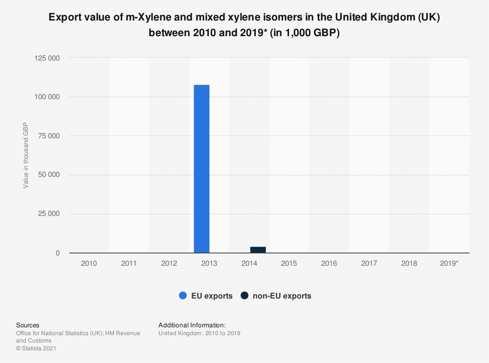 Statistic: Export value of m-Xylene and mixed xylene isomers in the United Kingdom (UK) between 2010 and 2018 (in 1,000 GBP) | Statista