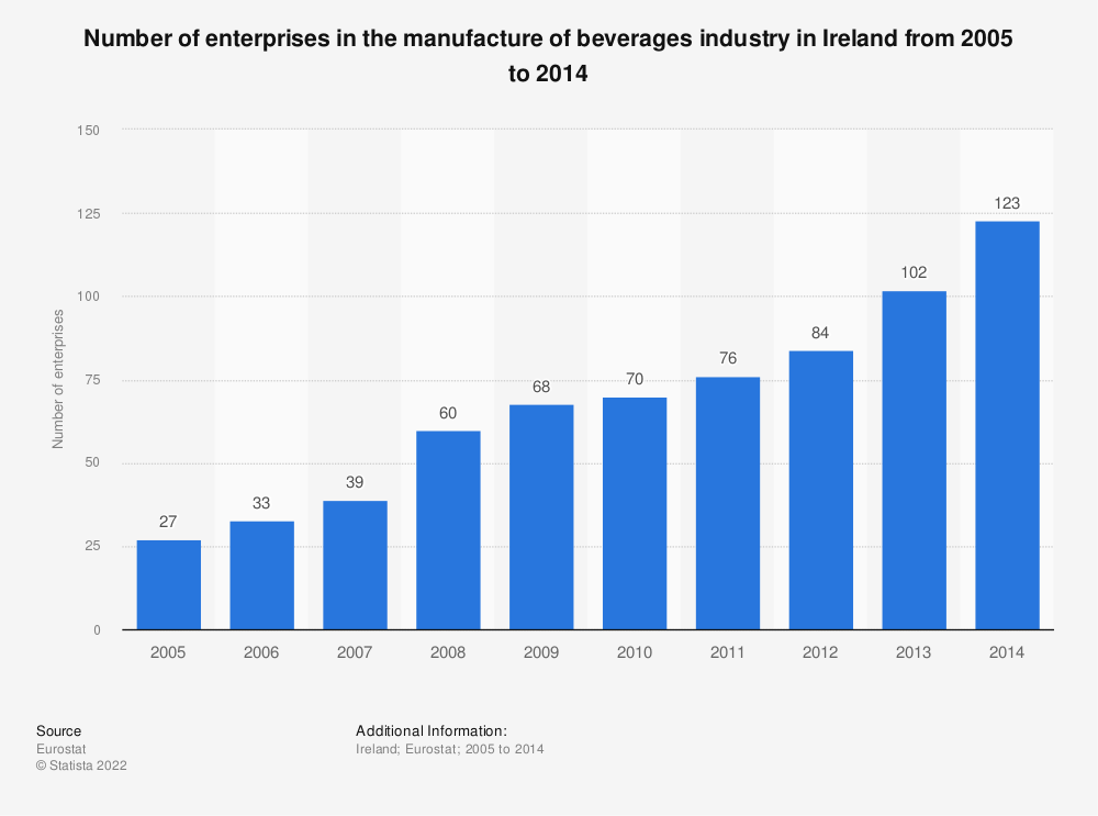 Statistic: Number of enterprises in the manufacture of beverages industry in Ireland from 2008 to 2014   Statista