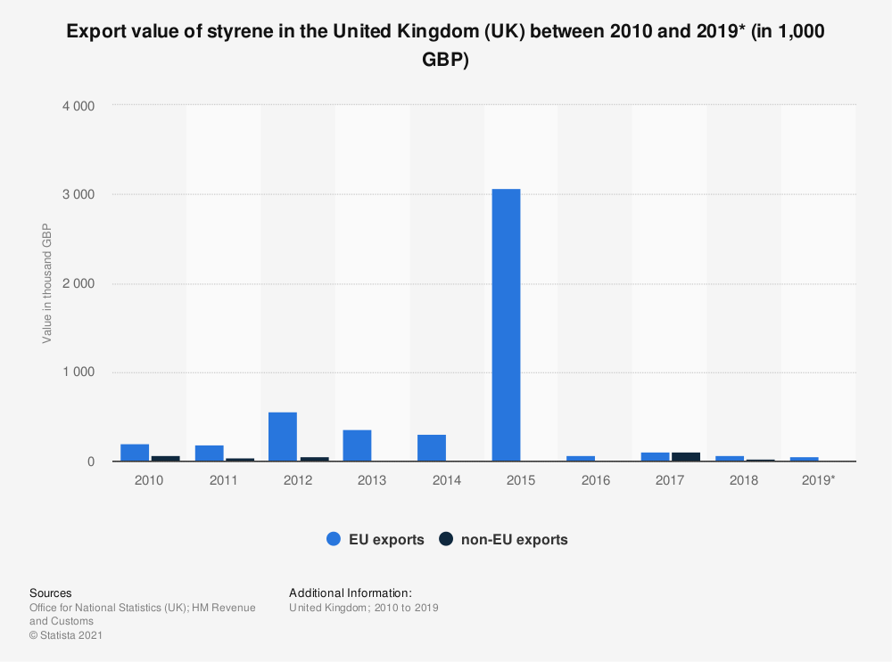 Statistic: Export value of styrene in the United Kingdom (UK) between 2010 and 2018 (in 1,000 GBP) | Statista