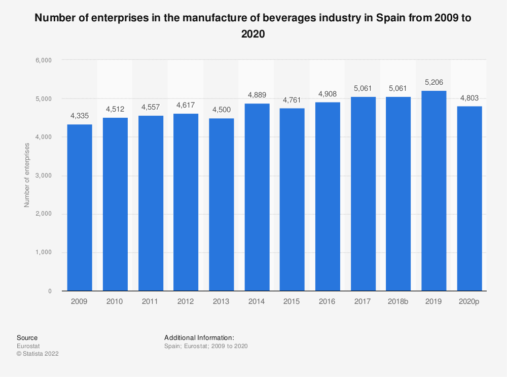 Statistic: Number of enterprises in the manufacture of beverages industry in Spain from 2008 to 2018 | Statista