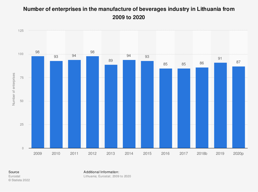 Statistic: Number of enterprises in the manufacture of beverages industry in Lithuania from 2008 to 2017 | Statista