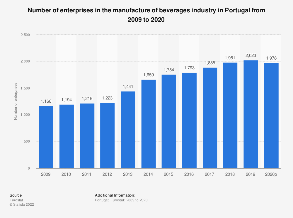 Statistic: Number of enterprises in the manufacture of beverages industry in Portugal from 2008 to 2017 | Statista