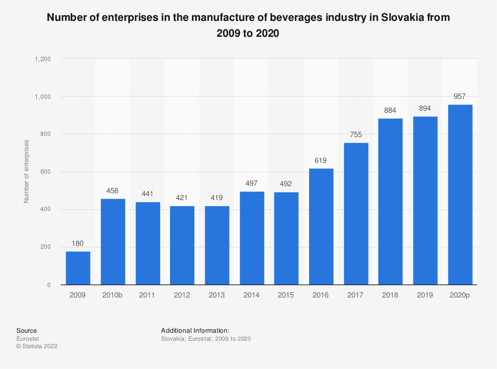 Statistic: Number of enterprises in the manufacture of beverages industry in Slovakia from 2008 to 2018 | Statista