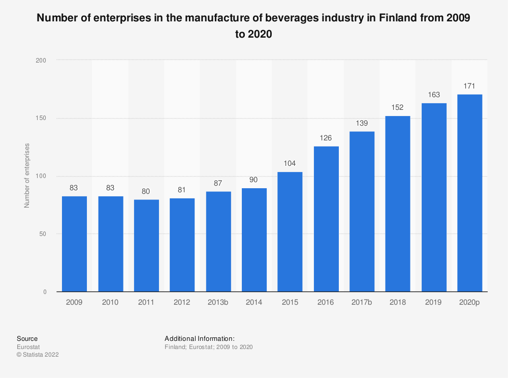 Statistic: Number of enterprises in the manufacture of beverages industry in Finland from 2008 to 2017 | Statista