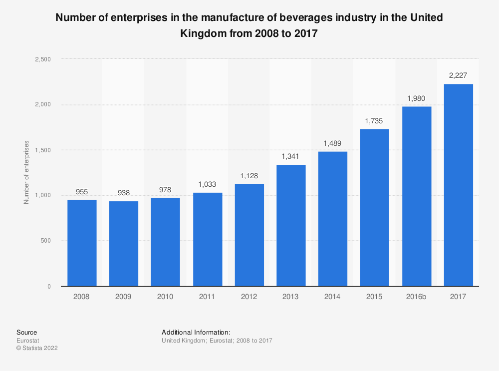 Statistic: Number of enterprises in the manufacture of beverages industry in the United Kingdom from 2008 to 2017 | Statista