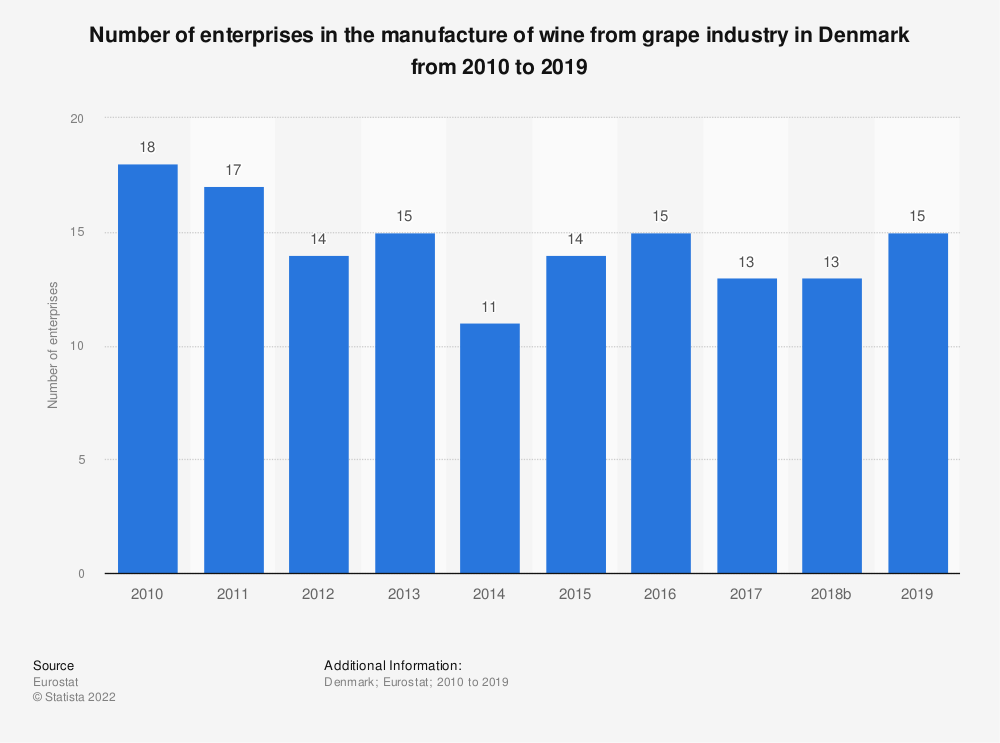 Statistic: Number of enterprises in the manufacture of wine from grape industry in Denmark from 2008 to 2017 | Statista