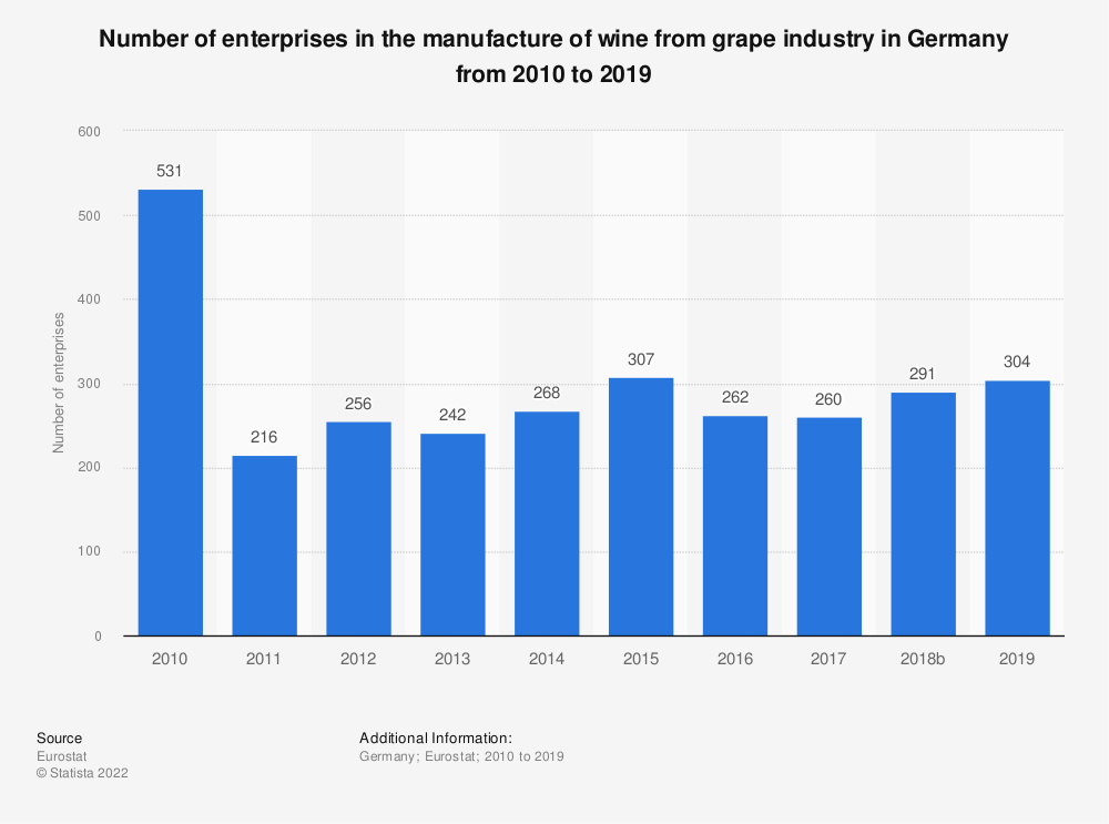 Statistic: Number of enterprises in the manufacture of wine from grape industry in Germany from 2008 to 2016 | Statista