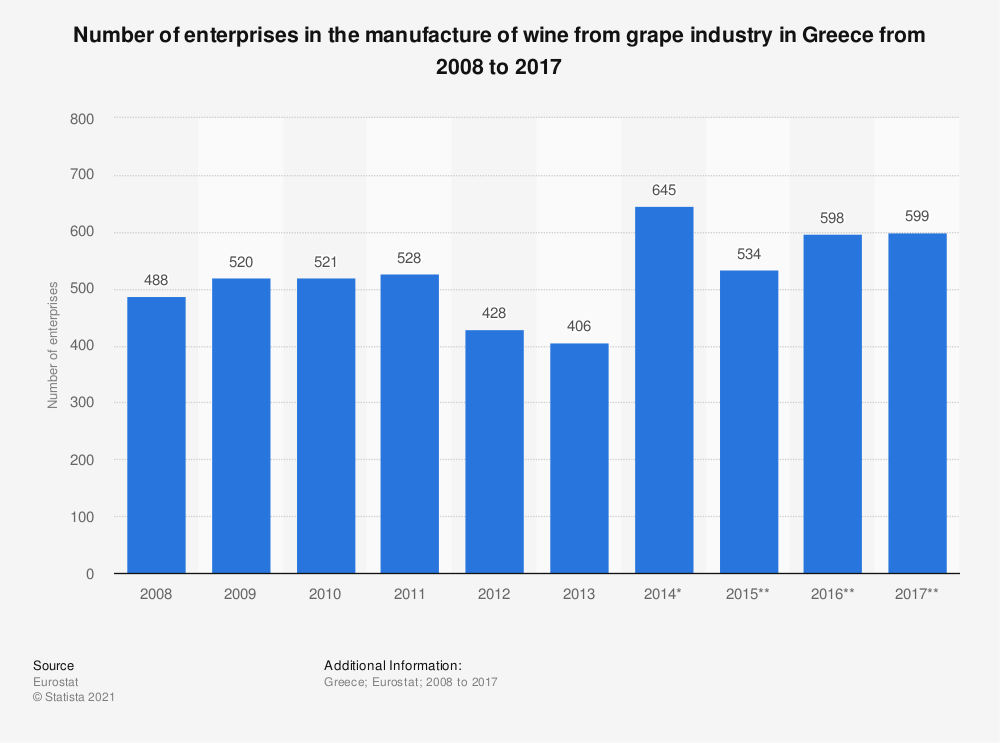 Statistic: Number of enterprises in the manufacture of wine from grape industry in Greece from 2008 to 2016 | Statista