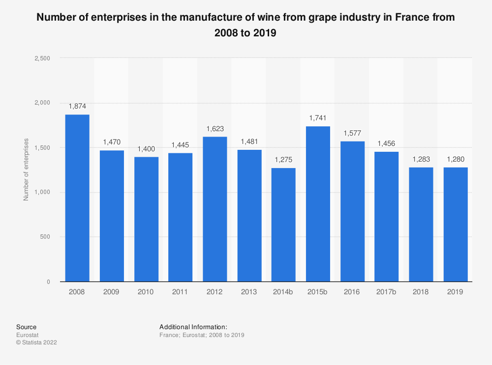 Statistic: Number of enterprises in the manufacture of wine from grape industry in France from 2008 to 2015 | Statista