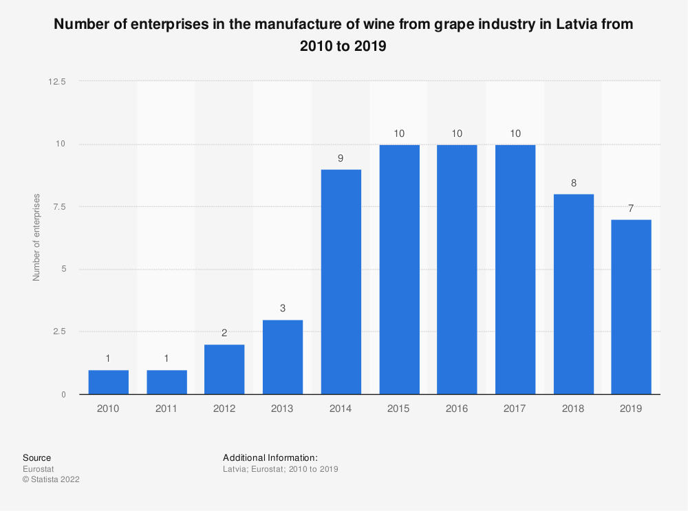 Statistic: Number of enterprises in the manufacture of wine from grape industry in Latvia from 2008 to 2017 | Statista