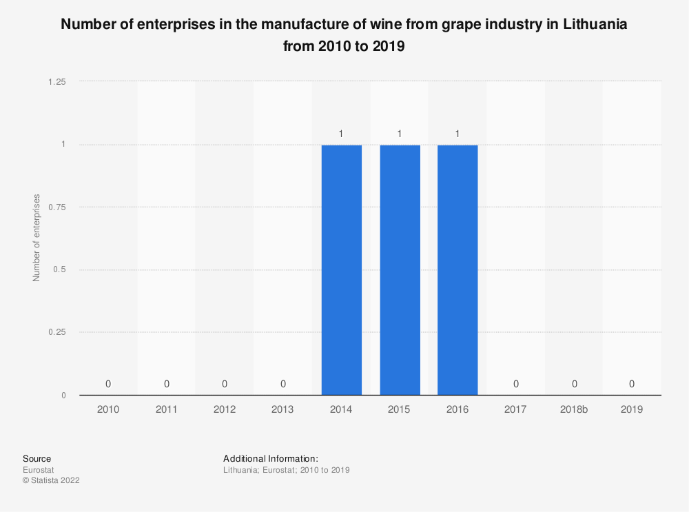 Statistic: Number of enterprises in the manufacture of wine from grape industry in Lithuania from 2008 to 2016 | Statista