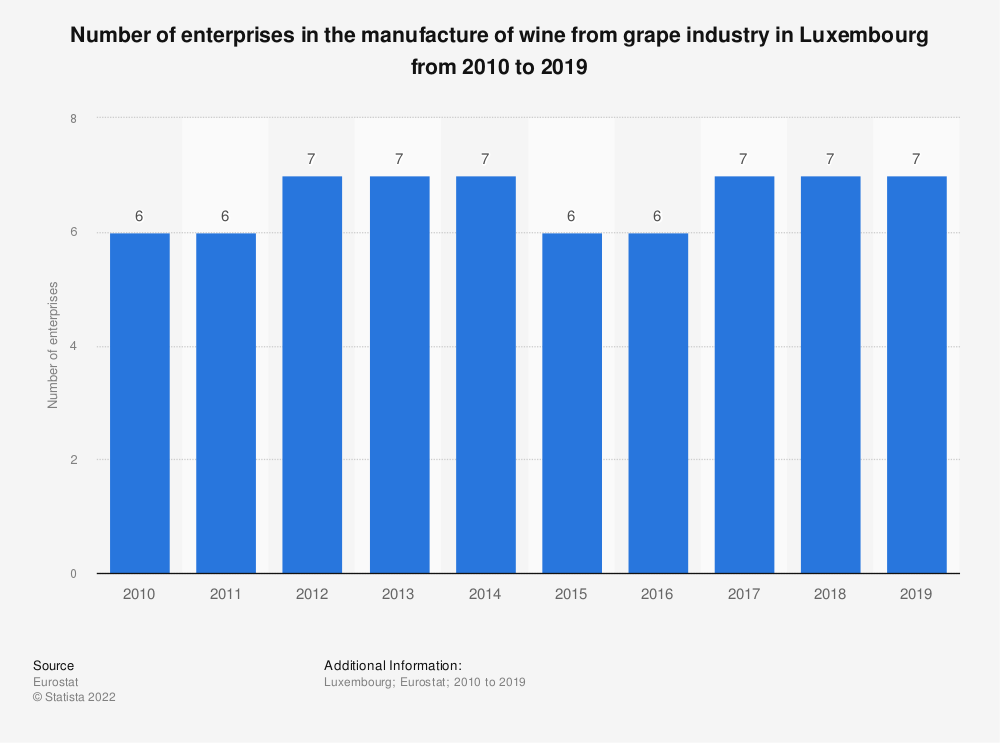 Statistic: Number of enterprises in the manufacture of wine from grape industry in Luxembourg from 2008 to 2016 | Statista